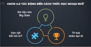 Sự thay đổi trong kinh doanh trung tâm ngoại ngữ 4.0