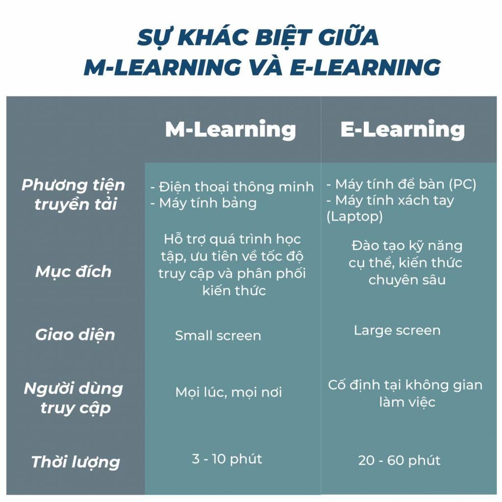 Sự khác biệt giữa Mobile Learning và E-Learning