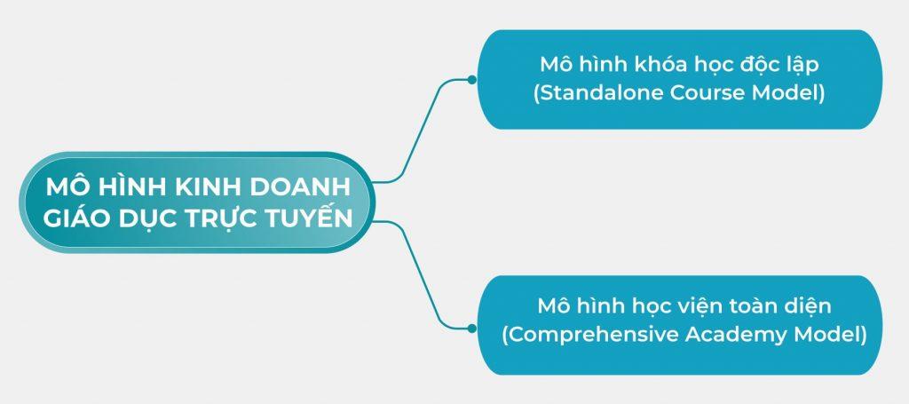 Mô hình kinh doanh giáo dục trực tuyến