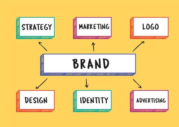 Xây dựng website và nhận diện thương hiệu